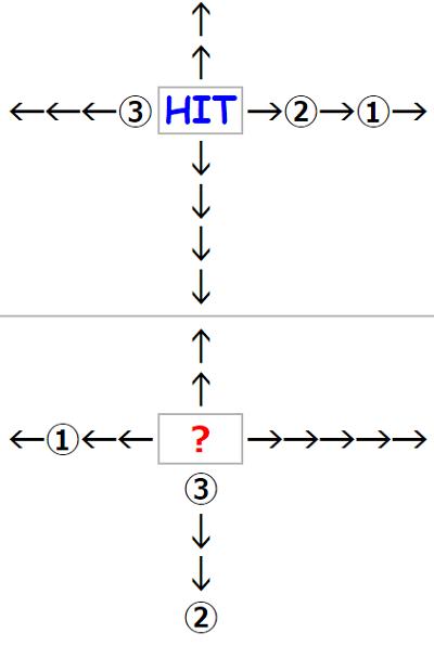 【観察力】矢印に隠された単語とは? 謎解き問題 No.134
