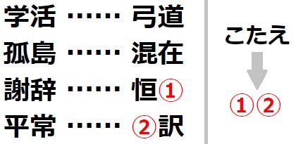 【国語力】漢字から導き出される言葉は何? 謎解き問題 No.0148