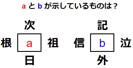 【和同開珎】4つの言葉から漢字を見つけ出せ! 練習問題 No.0159