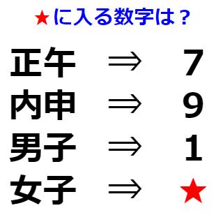 【観察力】二字熟語から数字を導く法則とは? 文字謎解き No.0161