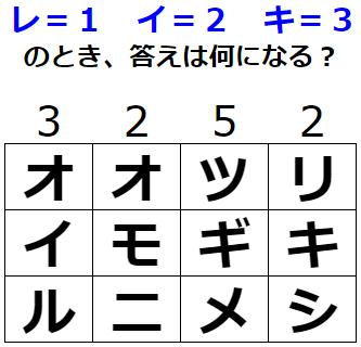 【発想力】数字から言葉を導き出そう 謎解きクイズ No.0163