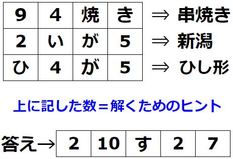 【ひらめき力】暗号に隠されているのは何? 謎解き問題 No.0168