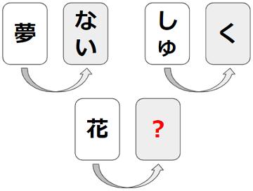 【発想力】カードに記された言葉は何? 謎解きクイズ No.0171
