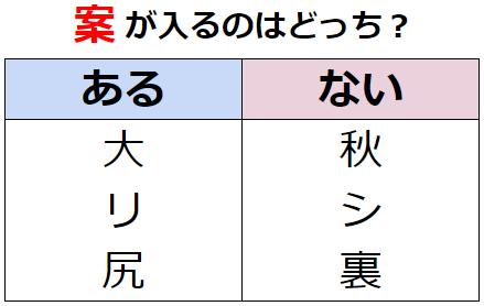 【発想力】視点の切り替えが大事! 謎解きクイズ No.0178