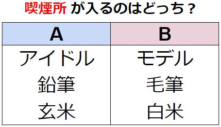 【観察力】言葉の分類法則を見抜き出せ! No.0186
