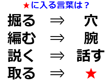【発想力】別の言葉に変換できる? 謎解き問題 No.0201