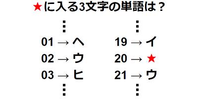 【観察力】数字と文字の相互変換 謎解き問題 No.0204